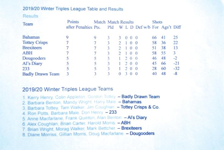 Winter Triples League Table